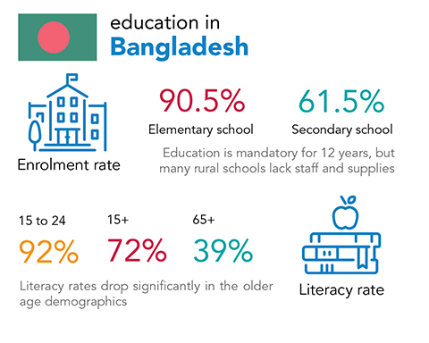 Chalice education and literacy rates in Bangladesh