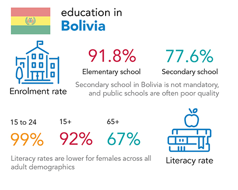 Chalice - education and literacy rates in Bolivia