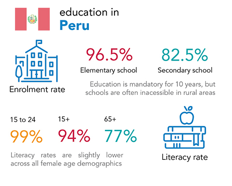 Chalice - education and literacy rates in Peru